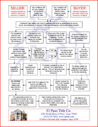 Flow Chart Title Where Are We A Flowchart To Help Explain The Selling Buying