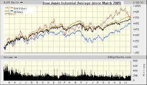 Big Charts Dow Options Decision Investments Blog
