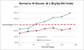 Insulin Range Chart Metabolic Syndrome And Insulin Resistance Tribute Equine