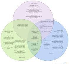 Compare And Contrast Hinduism And Buddhism Chart 75 Unusual Hinduism Buddhism Jainism Venn Diagram