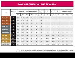 Compensation Chart Shine Cosmetics Melissa Hayes