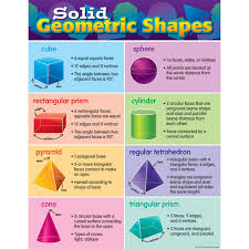 Shapes Chart Images Details About Solid Geometric Shapes Chart Teacher Created Resources Tcr7779
