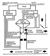 1990 jeep oil pump location 1990 wiring diagram, schematic Oil Pump Wiring Diagram 5 7 hemi manual transmission also 700r4 lockup solenoid location also s10 fuel pump wiring diagram rain oil pump wiring diagram