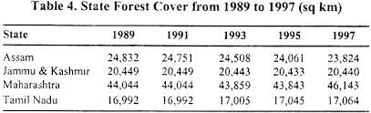 essay on the conservation of forest in  state forest cover from 1989 to 1997