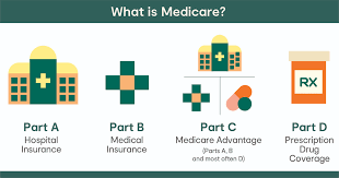 What is part a (hospital insurance)? Explaining Medicare Gateway Health