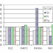 R407c Pressure Temperature Chart Pressure Enthalpy Diagram For R417a Download Scientific