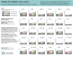 Water Stocks The Ultimate Commodity