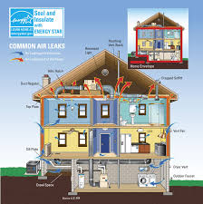 How To Make Home Energy Efficient