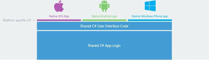 What Is Xamarin What Is Xamarin How Does It Help In Cross Platform Mobile App