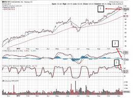 Technical Analysis Impacting Stock Eligibility For Option