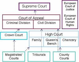 Structure Of The Courts V2 Law Blog