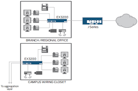 juniper networks ex3200 24t dc ethernet switch networkscreen com ex3200 series ethernet switch diagram