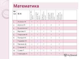 Презентация на тему Итоги четверти класс учебный год МОУСОШ  5 Математика