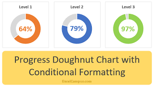 Percentage In Excel Chart Progress Doughnut Chart With Conditional Formatting In Excel