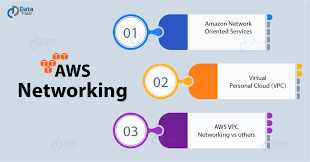 What Is Aws Networking Virtual Personal Cloud Dataflair