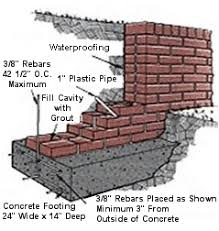 Small Picture brick planter wall Brick retaining walls protect your property