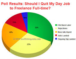 how to start an online writing career poll will i be successful as a lance seo writer