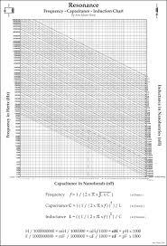 Lc Chart Resonant Lc Parameter Chart Artojhs Renderings