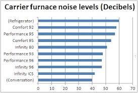 carrier furnace. carrier furnace noise levels
