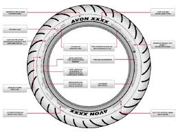 Motorcycle Tire Size Chart How To Decipher Motorcycle Tire Codes Autoevolution