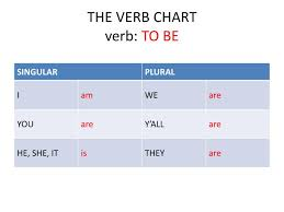 Singular And Plural Verbs Chart Ppt The Verb Chart Verb To Be Powerpoint Presentation