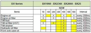 Kubota Service Bulletin Maintenance Intervals