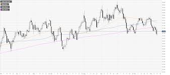 Us Dollar Index Live Chart Investing Com Us Dollar Index Price Analysis Dxy Boosted By Trade Hopes