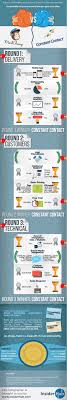 marketing infographic expo constant contact