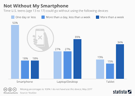 Chart Not Without My Smartphone Statista