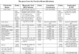 Old Testament Timeline Chart Bedowntowndaytona Com