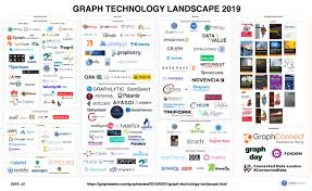 Graph Databases Graph Technology Landscape 2019 Graphaware