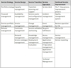- Cookbook The Servicenow book Itil Framework And Service-now