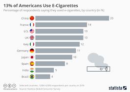 Vape Settings Chart Chart 13 Of Americans Smoke E Cigarettes Statista