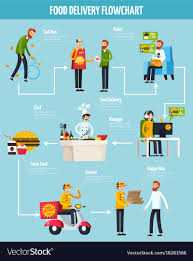 Delivery Flow Chart Food Delivery Orthogonal Flowchart