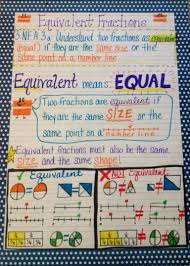 Equivalent Fractions Anchor Chart 4th Grade Equivalent Fraction Anchor Chart 3 Nf A 3a Math Fractions