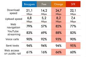 French Top Ten Charts Living In France So Which Mobile Phone Provider Should I Go