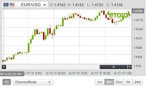 Live Forex Chart Widget Live Forex Charts And Widget For You Blog