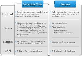 Resume Vs Curriculum Vitae Cool Resume Vs Curriculum Vitae Shalomhouse Us Sample Courtnews