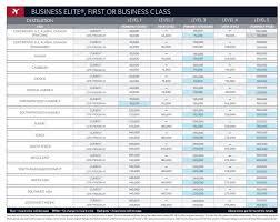 Delta Skymiles Mileage Chart Delta Announces New Award Chart One Way Award Flights