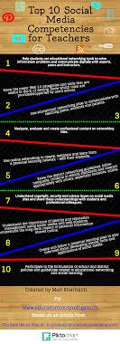 A List Of 10 Social Media Skills For Every Modern Teacher
