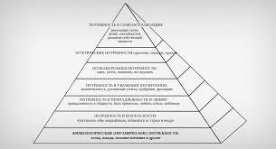 Урок Мотивация деятельности человека Пирамида потребностей Маслоу