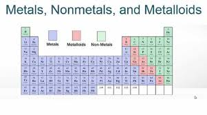 Chart Of Metals Nonmetals And Metalloids Metals Vs Nonmetals Vs Metalloids Know The Difference