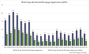 How Rising Rates Are Hurting Americas Largest Mortgage