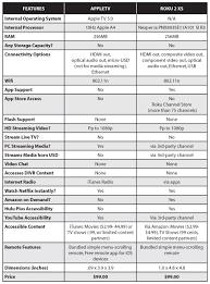 Bethesda Systems Reviews Roku Vs Appletv Bethesda Systems