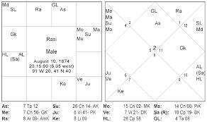 Practical Horoscope Analysis Case 3 Varaha Mihira Medium