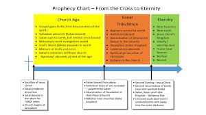 Prophecy Chart Church Age Great Tribulation And Eternity
