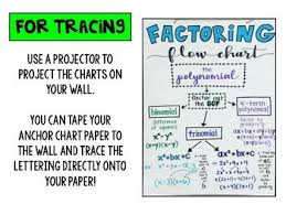 Algebra Chart Algebra 1 Math Anchor Charts For Printing Or Tracing