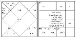 Ram Narayan Birth Chart Ram Narayan Kundli Horoscope By