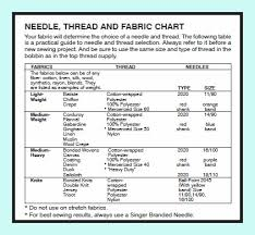 Needle Thread Chart 61 Cogent Sewing Machine Needle And Thread Size Chart