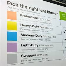 Color Coded Chart For Battery Leaf Blowers Leaf And Rake